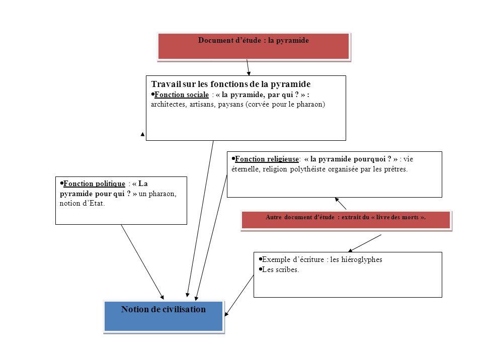 Travail sur les fonctions de la pyramide Fonction sociale : « la pyramide, par qui ? » : architectes, artisans, paysans (corvée pour le pharaon) Fonct
