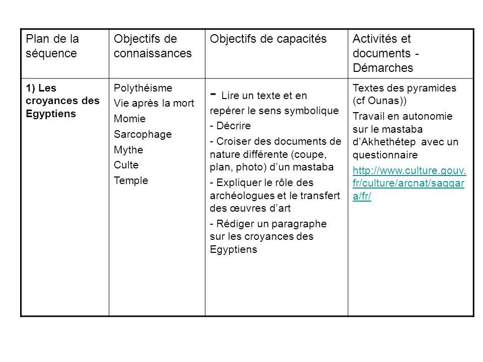Plan de la séquence Objectifs de connaissances Objectifs de capacitésActivités et documents - Démarches 1) Les croyances des Egyptiens Polythéisme Vie