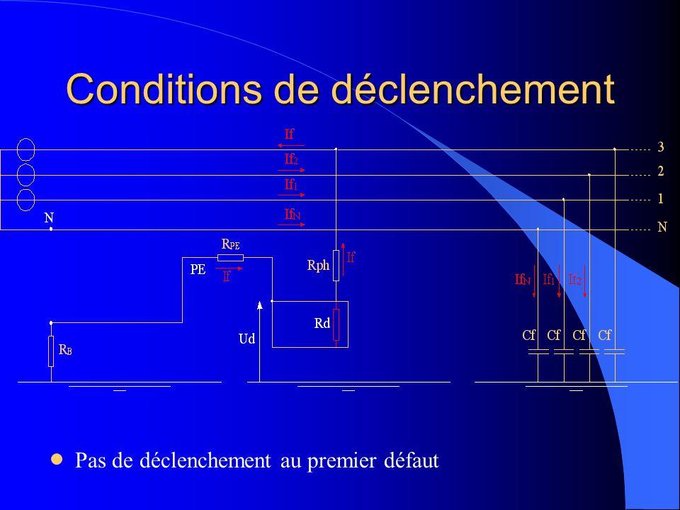 Conditions de déclenchement Pas de déclenchement au premier défaut