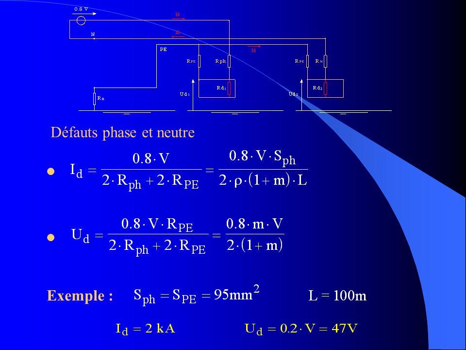 Exemple : Défauts phase et neutre