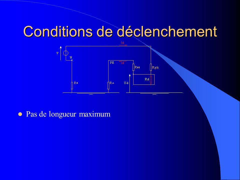 Conditions de déclenchement Pas de longueur maximum