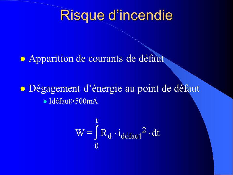 Risque dincendie l Apparition de courants de défaut l Dégagement dénergie au point de défaut l Idéfaut>500mA