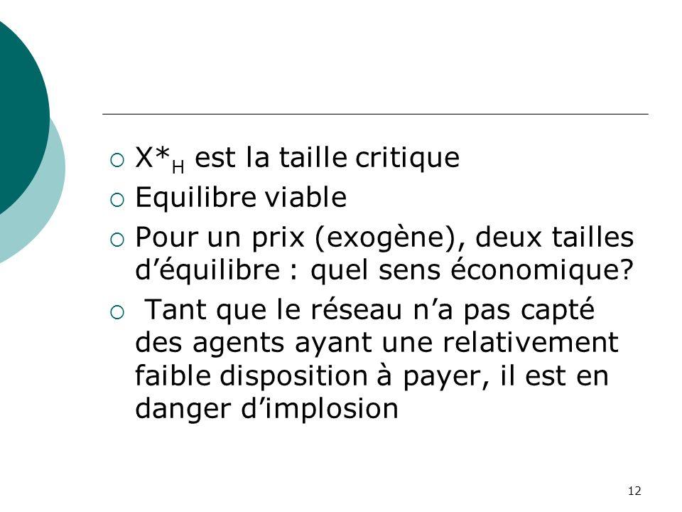 12 X* H est la taille critique Equilibre viable Pour un prix (exogène), deux tailles déquilibre : quel sens économique? Tant que le réseau na pas capt