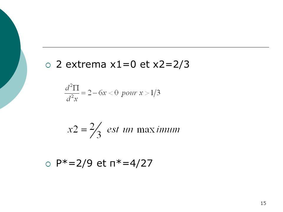 15 2 extrema x1=0 et x2=2/3 P*=2/9 et π*=4/27