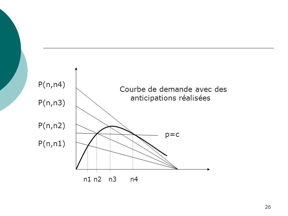 26 n1 n2 n3 n4 P(n,n1) P(n,n2) P(n,n3) P(n,n4) p=c Courbe de demande avec des anticipations réalisées