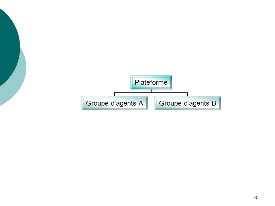 30 Plateforme Groupe dagents A Groupe dagents B