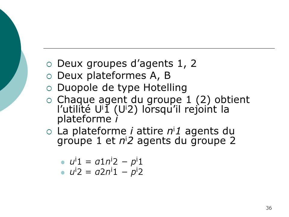 36 Deux groupes dagents 1, 2 Deux plateformes A, B Duopole de type Hotelling Chaque agent du groupe 1 (2) obtient lutilité U i 1 (U i 2) lorsquil rejo