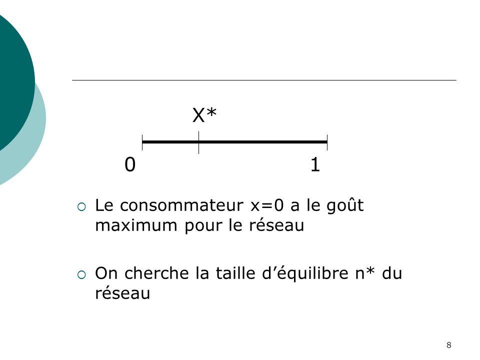 8 Le consommateur x=0 a le goût maximum pour le réseau On cherche la taille déquilibre n* du réseau 01 X*