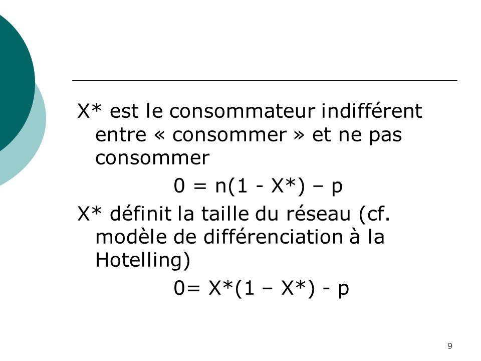 9 X* est le consommateur indifférent entre « consommer » et ne pas consommer 0 = n(1 - X*) – p X* définit la taille du réseau (cf. modèle de différenc