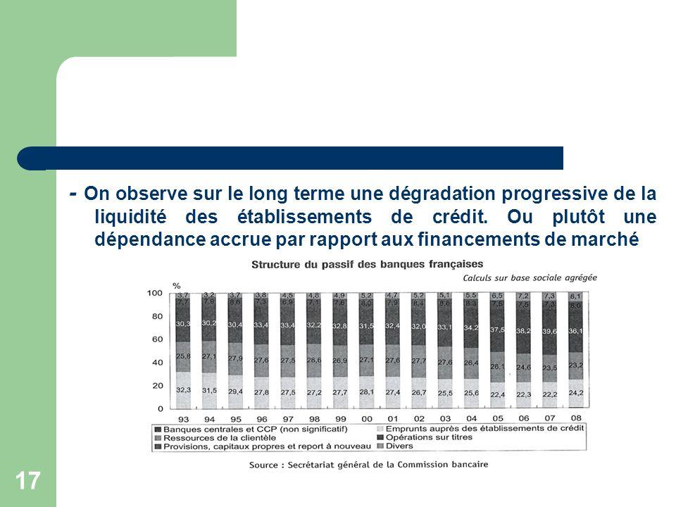 17 - On observe sur le long terme une dégradation progressive de la liquidité des établissements de crédit. Ou plutôt une dépendance accrue par rappor