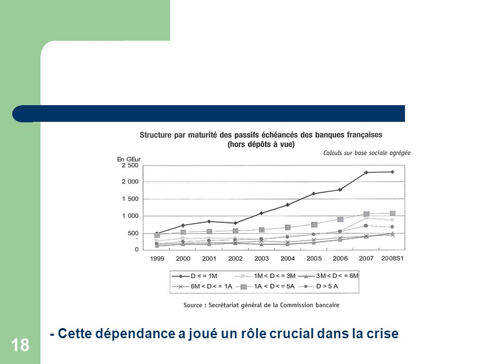 18 - Cette dépendance a joué un rôle crucial dans la crise
