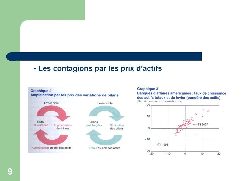 9 - Les contagions par les prix dactifs
