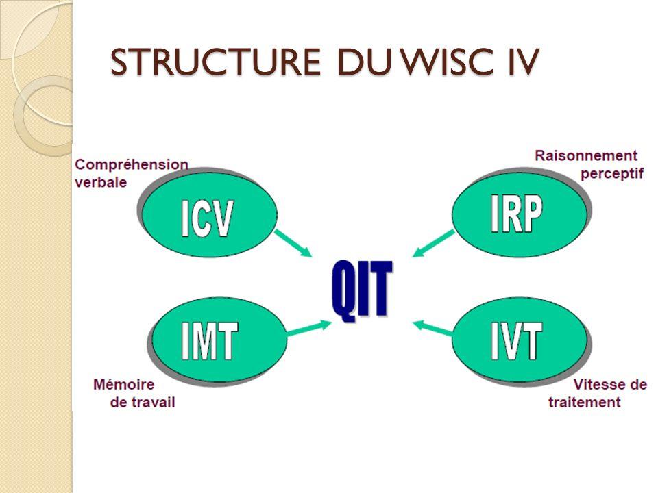 STRUCTURE DU WISC IV
