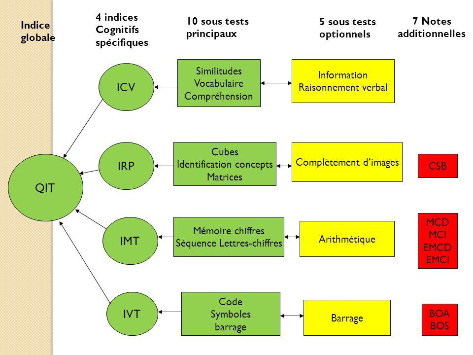 QIT 10 sous tests principaux 4 indices Cognitifs spécifiques ICV IRP IMT IVT Similitudes Vocabulaire Compréhension Cubes Identification concepts Matri
