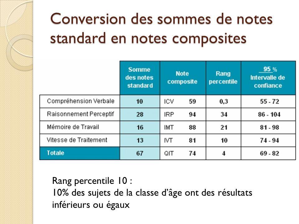 Conversion des sommes de notes standard en notes composites Rang percentile 10 : 10% des sujets de la classe dâge ont des résultats inférieurs ou égau