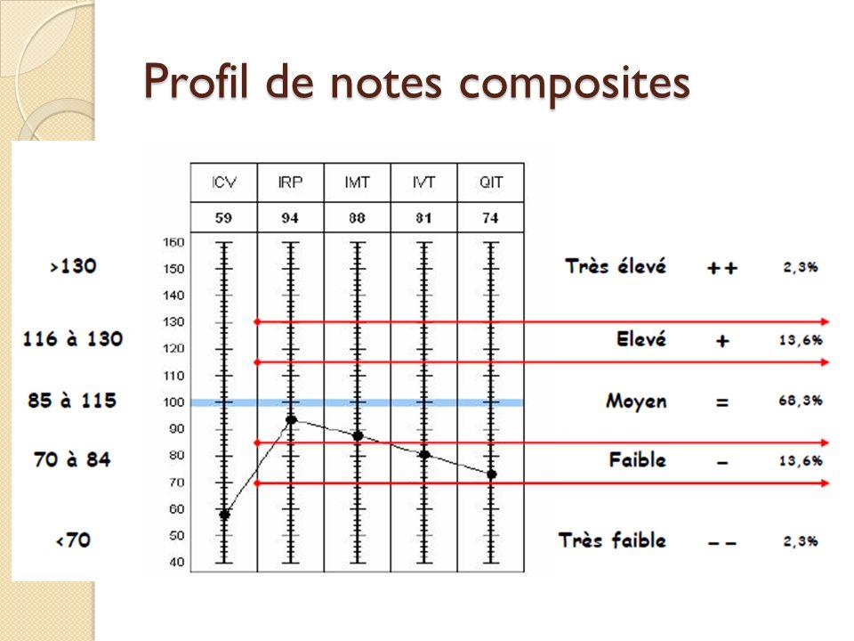 Profil de notes composites