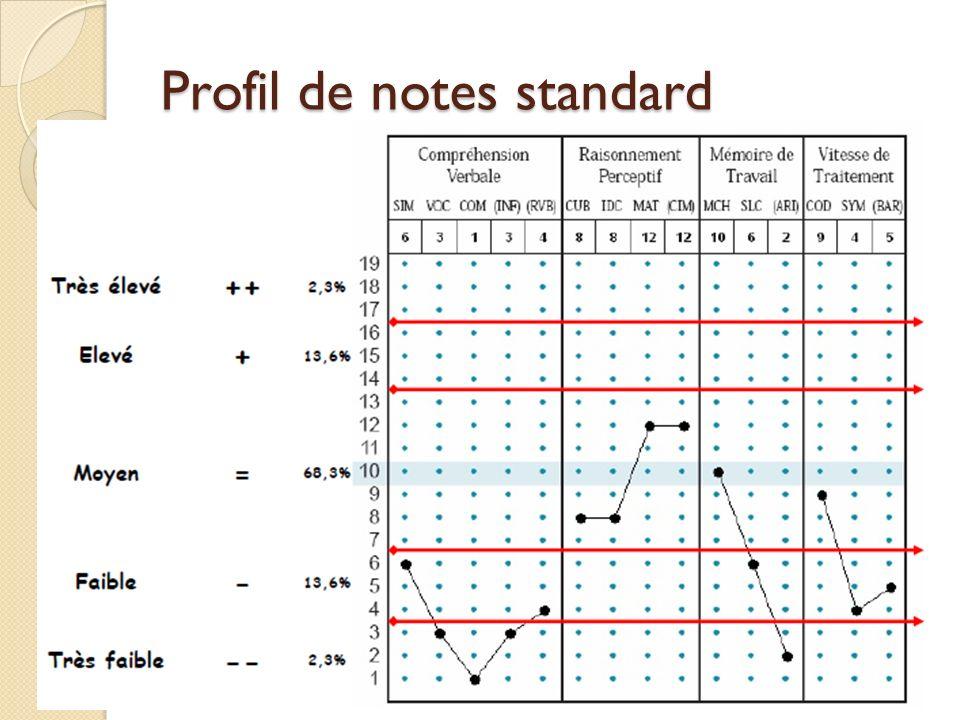 Profil de notes standard
