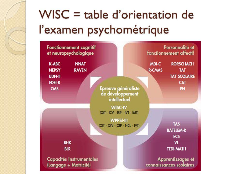 WISC = table dorientation de lexamen psychométrique