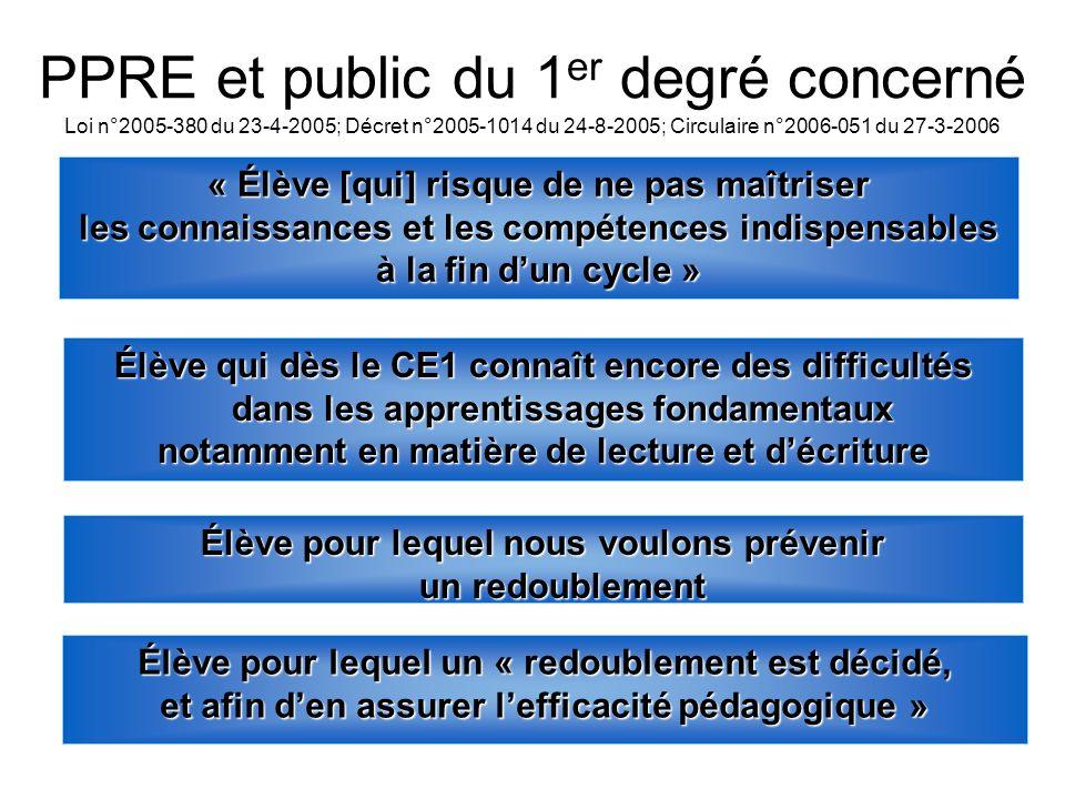« Élève [qui] risque de ne pas maîtriser les connaissances et les compétences indispensables à la fin dun cycle » PPRE et public du 1 er degré concern