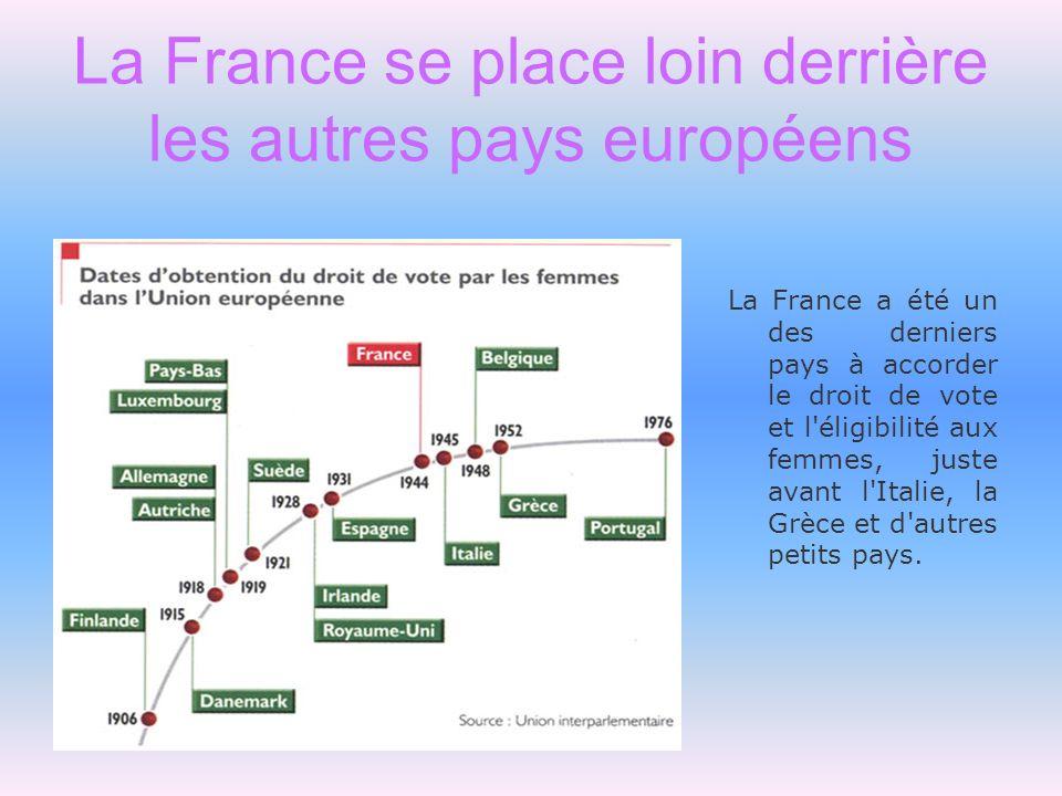 La France se place loin derrière les autres pays européens La France a été un des derniers pays à accorder le droit de vote et l'éligibilité aux femme