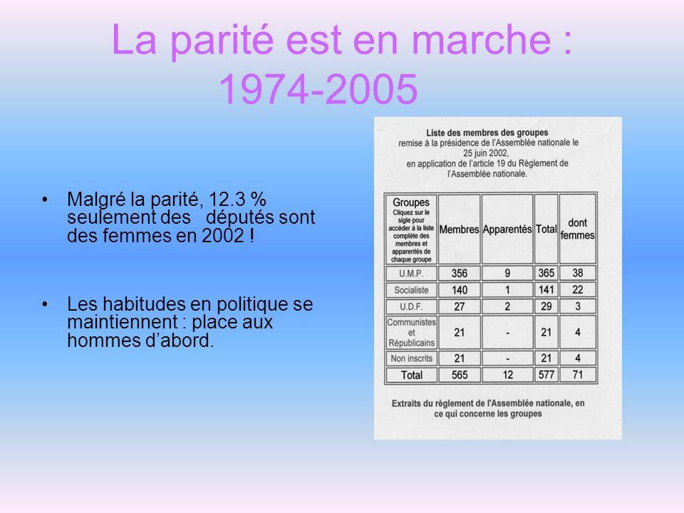 La parité est en marche : 1974-2005 Malgré la parité, 12.3 % seulement des députés sont des femmes en 2002 ! Les habitudes en politique se maintiennen