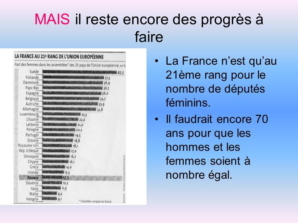 MAIS il reste encore des progrès à faire La France nest quau 21ème rang pour le nombre de députés féminins. Il faudrait encore 70 ans pour que les hom