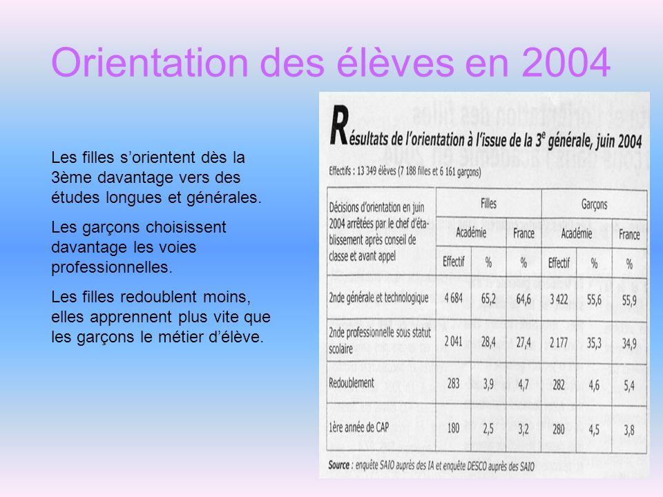 Orientation des élèves en 2004 Les filles sorientent dès la 3ème davantage vers des études longues et générales. Les garçons choisissent davantage les