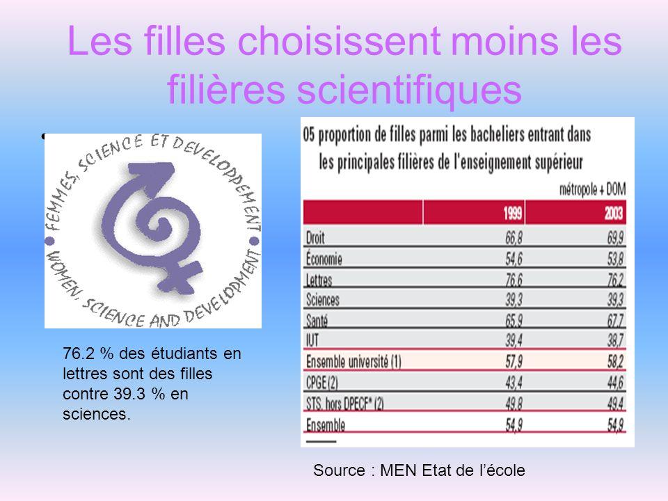 Les filles choisissent moins les filières scientifiques Source : MEN Etat de lécole 76.2 % des étudiants en lettres sont des filles contre 39.3 % en s