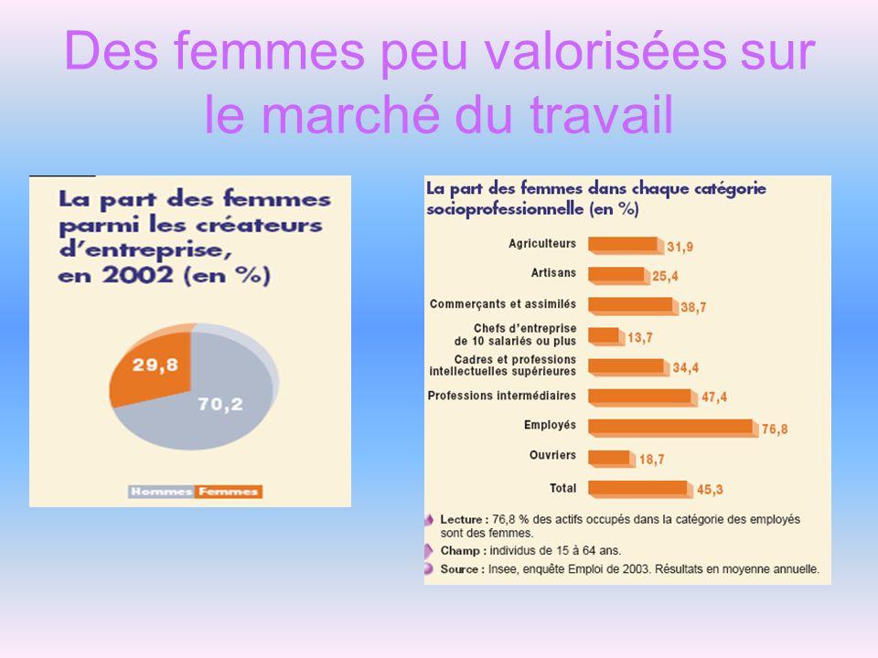 Des femmes peu valorisées sur le marché du travail