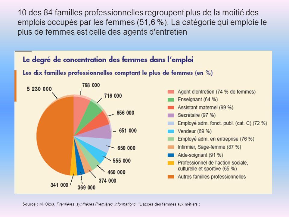 10 des 84 familles professionnelles regroupent plus de la moitié des emplois occupés par les femmes (51,6 %). La catégorie qui emploie le plus de femm