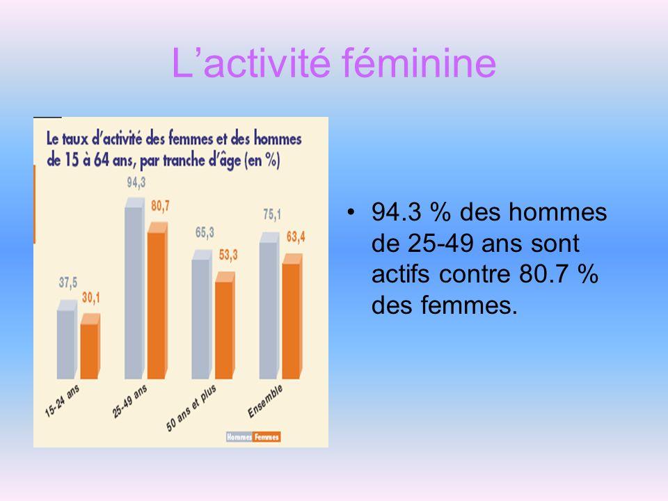Lactivité féminine 94.3 % des hommes de 25-49 ans sont actifs contre 80.7 % des femmes.