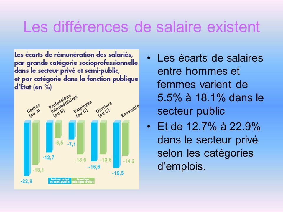 Les différences de salaire existent Les écarts de salaires entre hommes et femmes varient de 5.5% à 18.1% dans le secteur public Et de 12.7% à 22.9% d