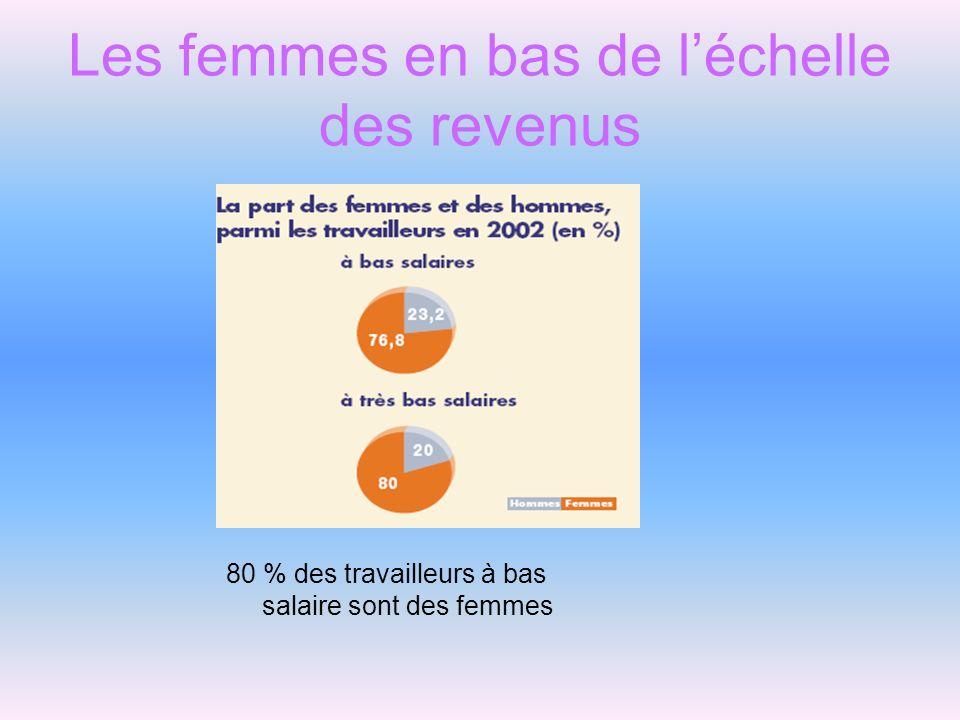 Les femmes en bas de léchelle des revenus 80 % des travailleurs à bas salaire sont des femmes