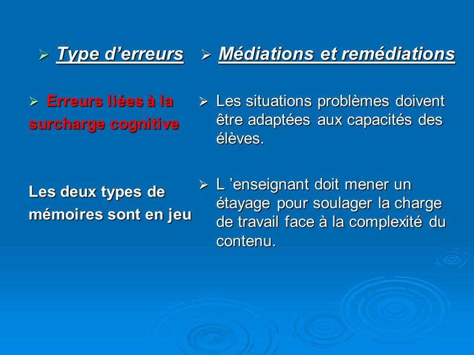 Type derreurs Type derreurs Erreurs liées à la Erreurs liées à la surcharge cognitive Les deux types de mémoires sont en jeu Médiations et remédiation