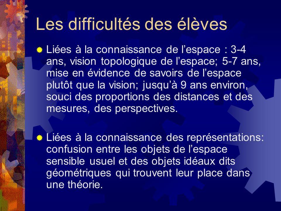 Les difficultés des élèves Liées à la connaissance de lespace : 3-4 ans, vision topologique de lespace; 5-7 ans, mise en évidence de savoirs de lespac