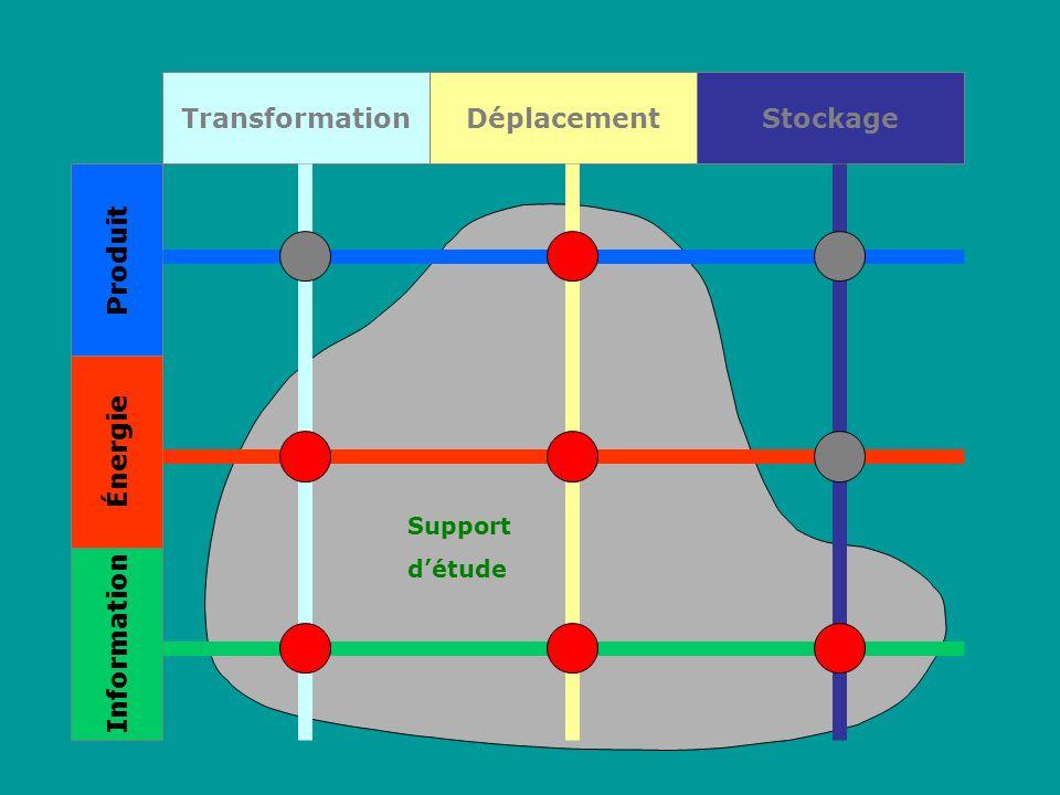 Transformation Produit Énergie Information DéplacementStockage Support détude