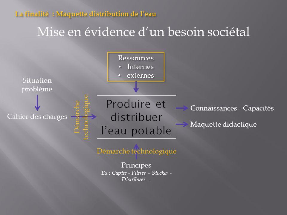 Mise en évidence dun besoin sociétal Cahier des charges Maquette didactique Ressources Internes externes Ressources Internes externes Principes Ex : C