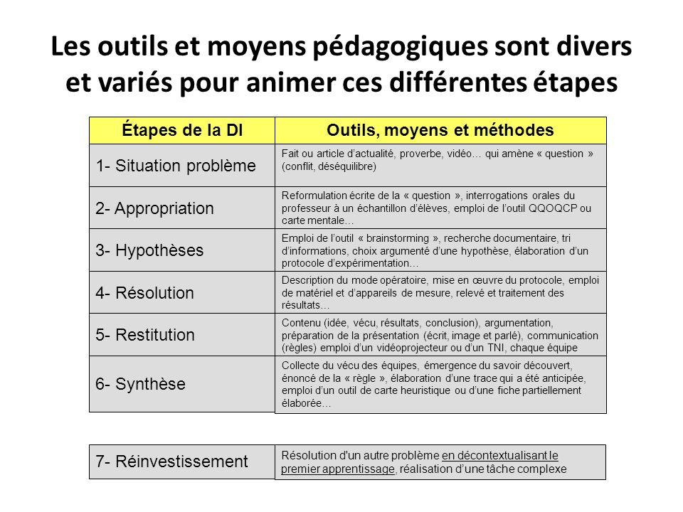 Les outils et moyens pédagogiques sont divers et variés pour animer ces différentes étapes Étapes de la DIOutils, moyens et méthodes 1- Situation prob