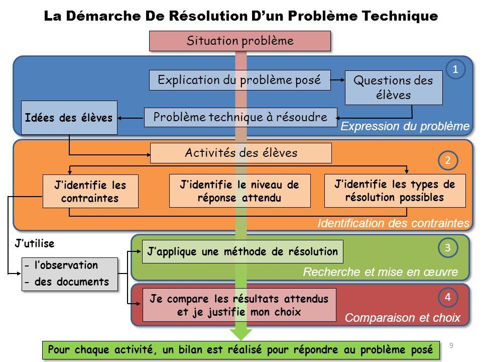 9 La Démarche De Résolution Dun Problème Technique Explication du problème posé Questions des élèves Problème technique à résoudre Activités des élève