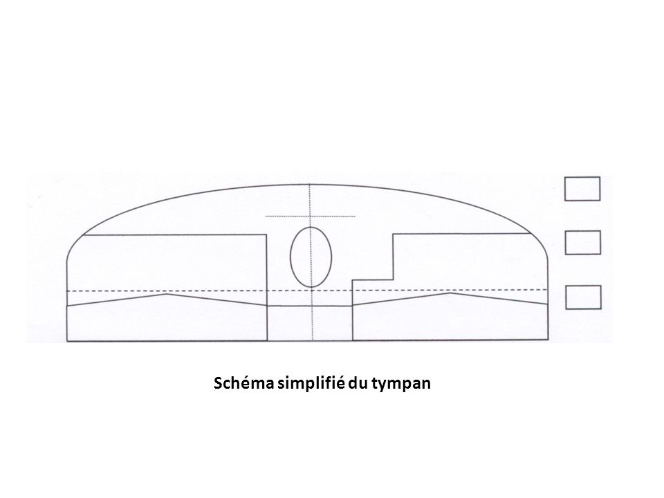 Schéma simplifié du tympan