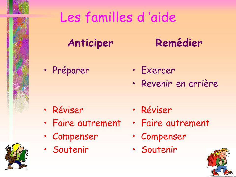 Les familles d aide Anticiper Préparer Réviser Faire autrement Compenser Soutenir Remédier Exercer Revenir en arrière Réviser Faire autrement Compense
