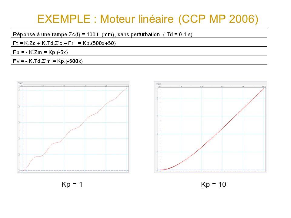 EXEMPLE : Moteur linéaire (CCP MP 2006) Kp = 1 Kp = 10