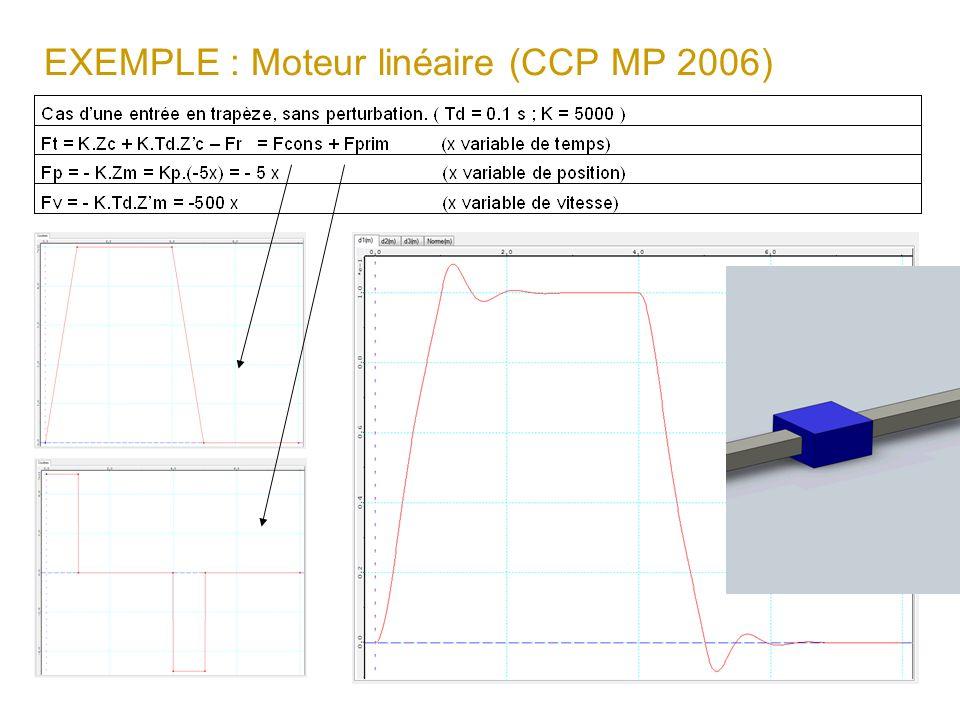 EXEMPLE : Moteur linéaire (CCP MP 2006)