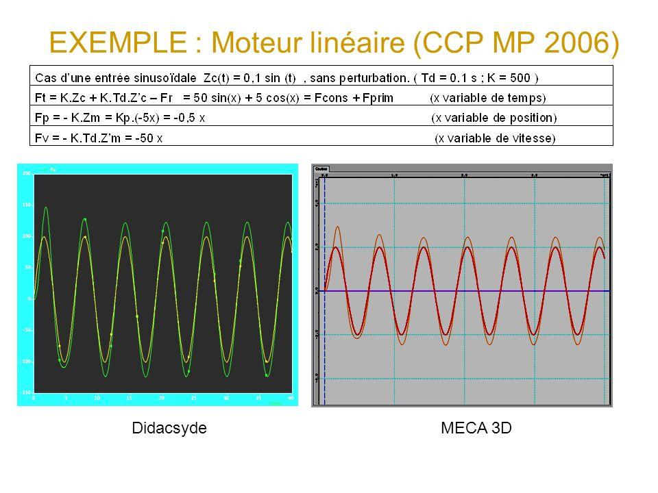 EXEMPLE : Moteur linéaire (CCP MP 2006) Didacsyde MECA 3D