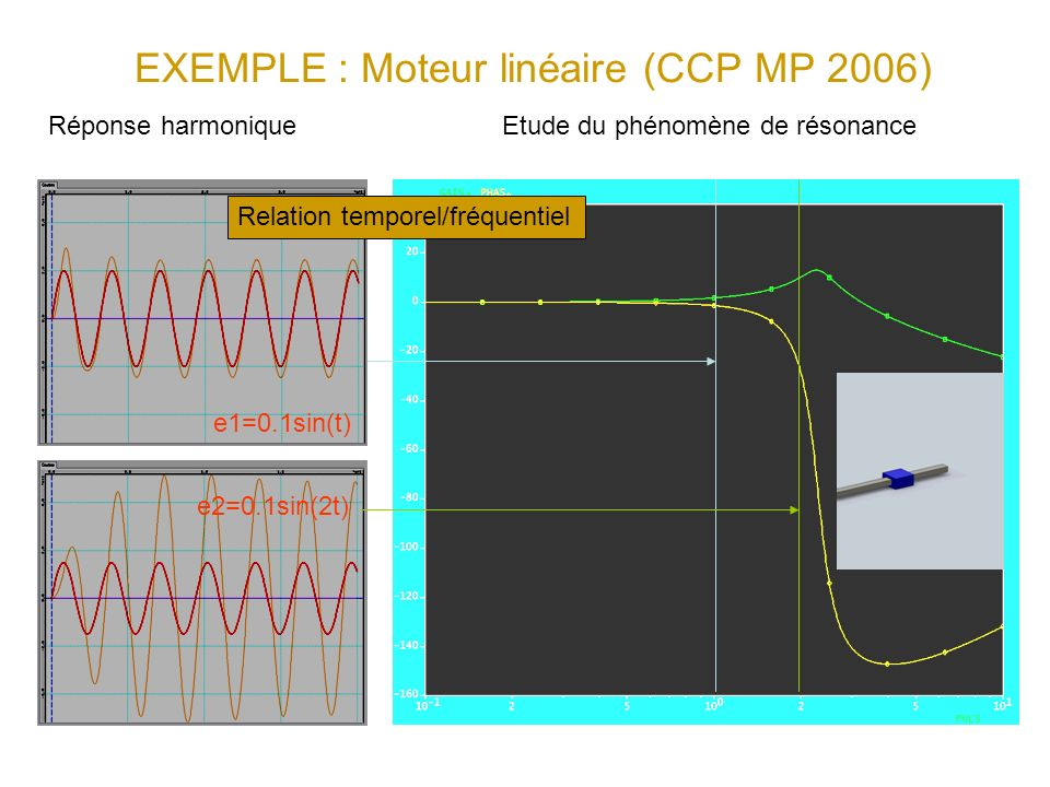EXEMPLE : Moteur linéaire (CCP MP 2006) e2=0.1sin(2t) e1=0.1sin(t) Relation temporel/fréquentiel Etude du phénomène de résonanceRéponse harmonique