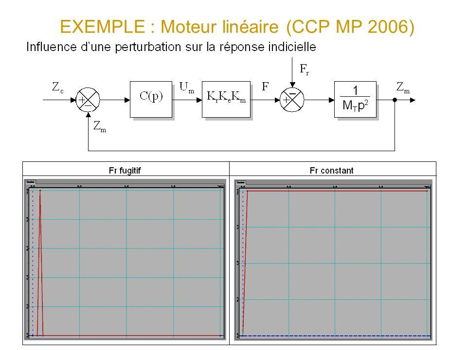 EXEMPLE : Moteur linéaire (CCP MP 2006) Zm(t) Pas dinfluence sur lerreur statique Influence sur lerreur statique : s = Fr/K=0.04 m s