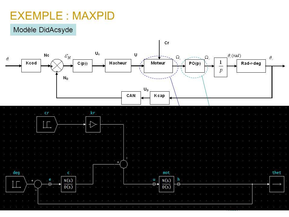 EXEMPLE : MAXPID Modèle DidAcsyde Le modèle du mcc est : La loi dentrée sortie du système linéarisée dans le domaine détude (entre 30°et 90°) sécrit :