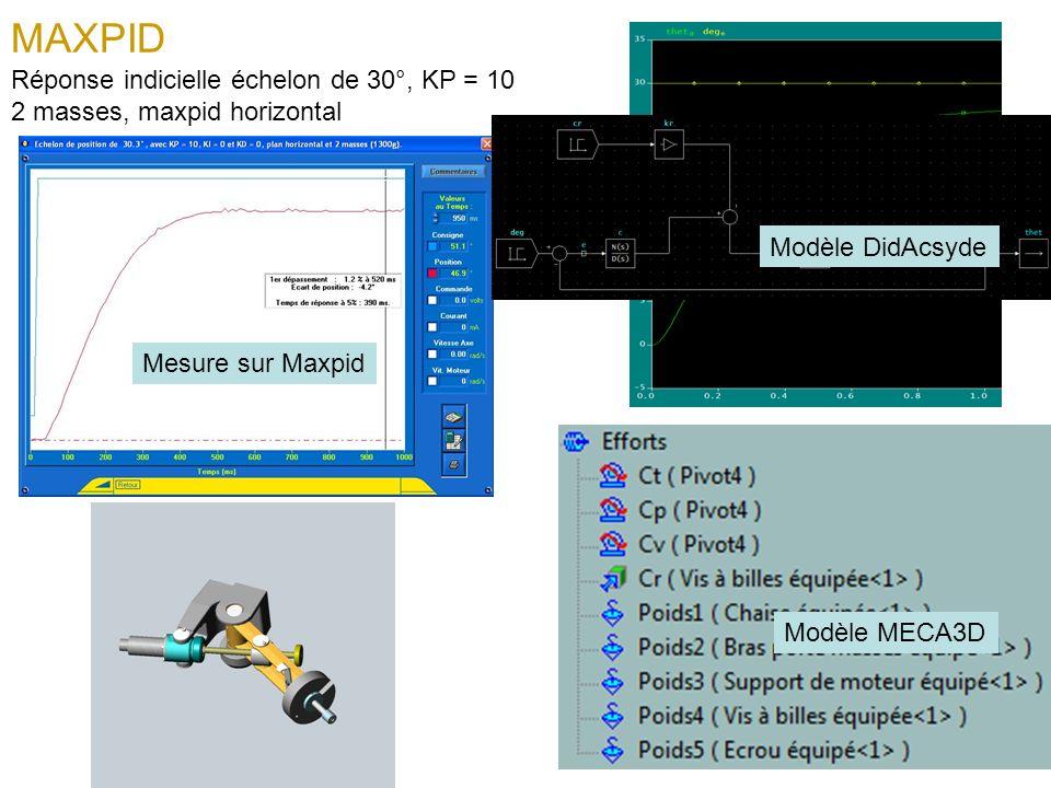 MAXPID Réponse indicielle échelon de 30°, KP = 10 2 masses, maxpid horizontal Mesure sur Maxpid Modèle MECA3D Modèle DidAcsyde