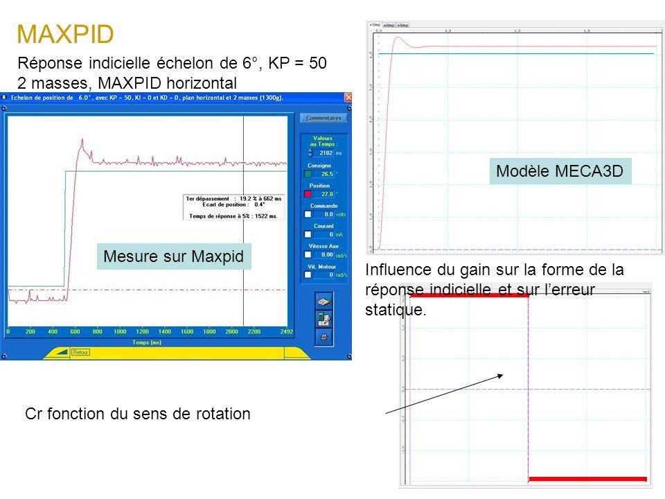 MAXPID Réponse indicielle échelon de 6°, KP = 50 2 masses, MAXPID horizontal Cr fonction du sens de rotation Mesure sur Maxpid Influence du gain sur l