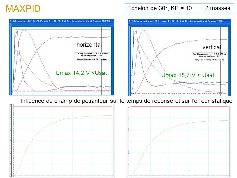 horizontal vertical MAXPID Echelon de 30°, KP = 10 2 masses Umax 18,7 V < Usat Umax 14,2 V <Usat Influence du champ de pesanteur sur le temps de répon